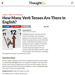 Verb Tenses in English - ESL Overview