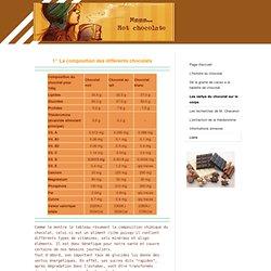 Les vertus du chocolat sur le corps - 4-bouts-de-chocolats jimdo page!