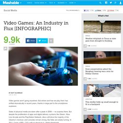 Video Games: An Industry in Flux [INFOGRAPHIC]