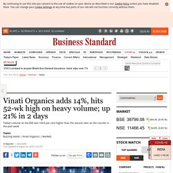 Vinati Organics adds 14%, hits 52-wk high on heavy volume; up 21% in 2 days