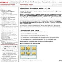 Virtualisation du réseau et réseaux virtuels - Administration d'Oracle Solaris: Interfaces réseau et virtualisation réseau