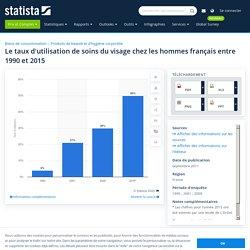 Soins du visage : évolution de l'utilisation chez les hommes France 1990-2015