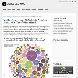 Visible Learning: 800+ Meta Studies And 138 Effects Visualized