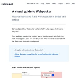 A visual guide to Webpacker - rossta.net
