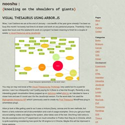 Visual thesaurus using arbor.js