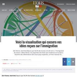 Voici la visualisation qui cassera vos idées reçues sur l'immigration