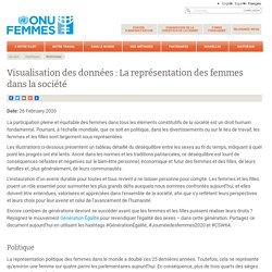 Visualisation des données : La représentation des femmes dans la société