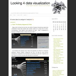 Looking 4 data visualization: analytics