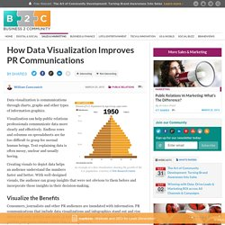 How Data Visualization Improves PR Communications