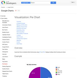 Visualization: Pie Chart - Google Charts