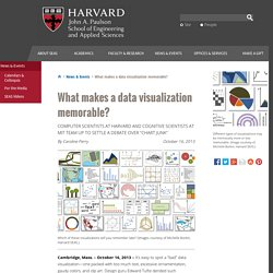 What makes a data visualization memorable?