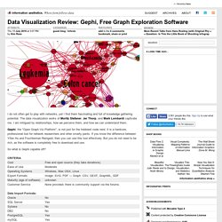 Data Visualization Review: Gephi, Free Graph Exploration Software