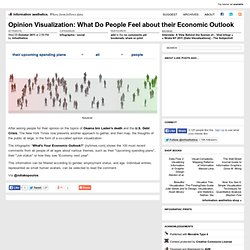 Opinion Visualization: What Do People Feel about their Economic Outlook