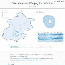 Visualization of Beijing Air Pollution