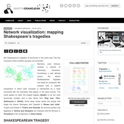 Network visualization: mapping Shakespeare's tragedies