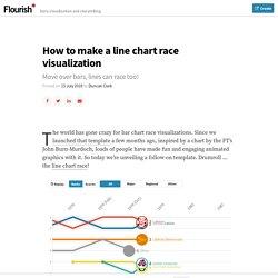 How to make a line chart race visualization