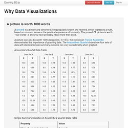 Why Data Visualizations