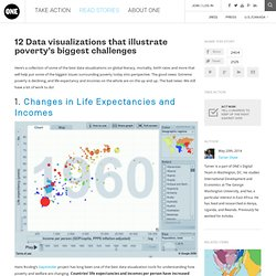12 Data visualizations that illustrate poverty's biggest challenges