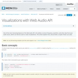 Visualizations with Web Audio API - Web API Interfaces
