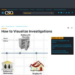 How to Visualize Investigations