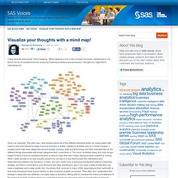 Visualize your thoughts with a mind map!