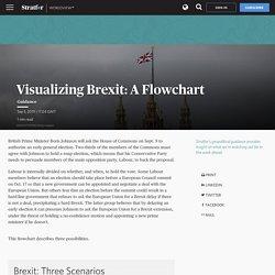 Visualizing Brexit: A Flowchart