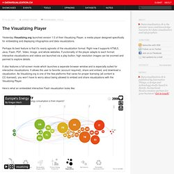 The Visualizing Player on Datavisualization