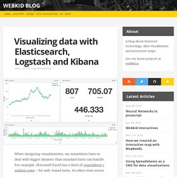 Visualizing data with Elasticsearch, Logstash and Kibana