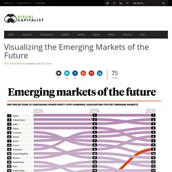 Visualizing Emerging Markets of the Future