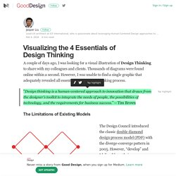 Visualizing the 4 Essentials of Design Thinking – Good Design – Medium