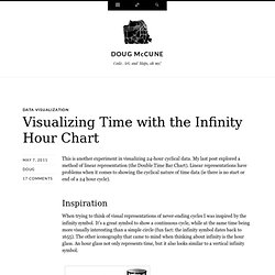Visualizing Time with the Infinity Hour Chart