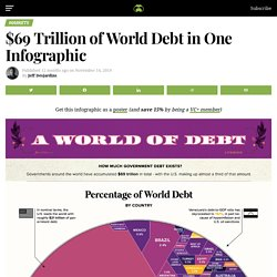 Visualizing $69 Trillion of World Debt in One Infographic