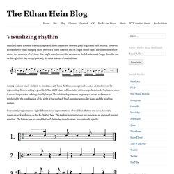 Visualizing rhythm