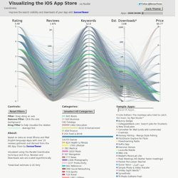 Visualizing the iOS App Store - Apps Summary - App Store Rankings