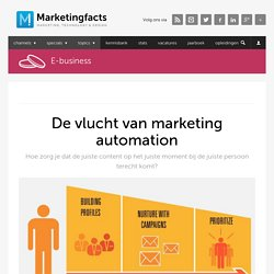 Marketing automation: wat is het en wat kun je ermee?