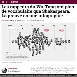 Les rappeurs du Wu-Tang ont plus de vocabulaire que Shakespeare. La preuve en une infographie