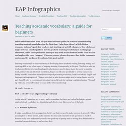 Teaching academic vocabulary: a guide for beginners