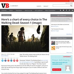 Here's a chart of every choice in The Walking Dead: Season 1 (image)