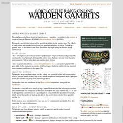 Warden Gambit Chart - LOTRO - Lord of the Rings Online