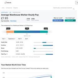 Warehouse Worker Hourly Pay (United Kingdom)