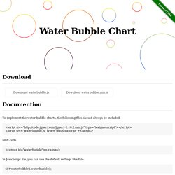 water bubble chart