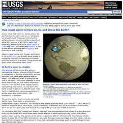 How much water is there on Earth, from USGS Water Science for Schools water information site
