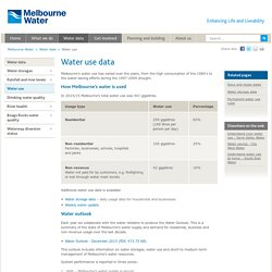 Water use data
