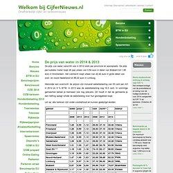Waterprijzen - Cijfernieuws.nl