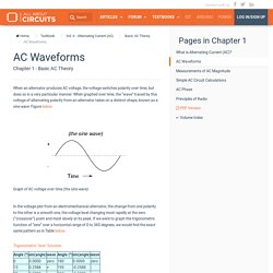 AC Waveforms : Basic AC Theory