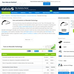 Wearable Technology - Statistics & Facts