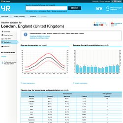 Weather statistics for London, England (United Kingdom)