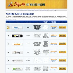 comparison of website builders
