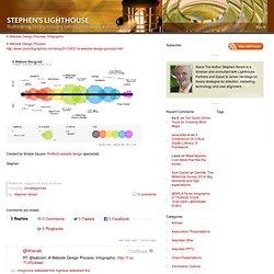 New A Website Design Process: Infographic