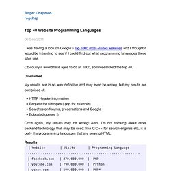 Top 40 Website Programming Languages